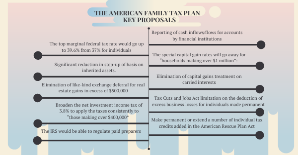 The American Family Tax Plan